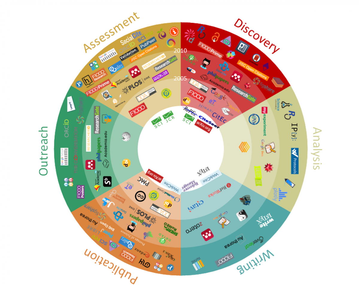 Innovations in Scholarly Communication Infographic